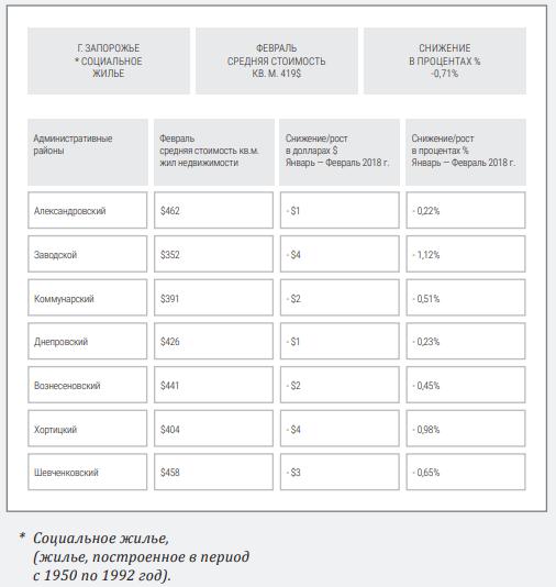 Общая оценка рынка недвижимости Запорожья и тенденции его развития